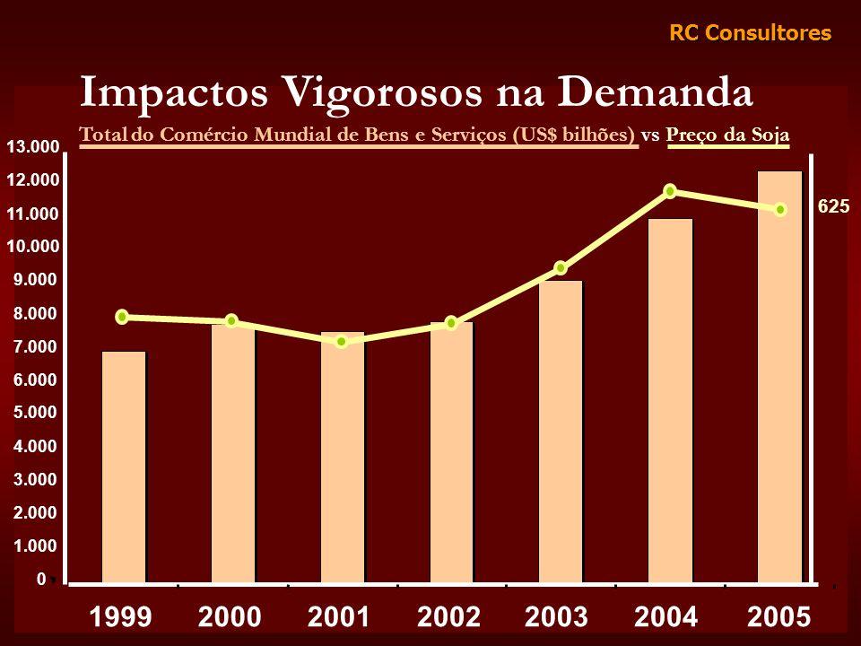 RC Consultores Impactos Vigorosos na Demanda Total do Comércio Mundial de Bens e Serviços (US$ bilhões) vs Preço da Soja 0 1.000 2.000 3.000 4.000 5.0