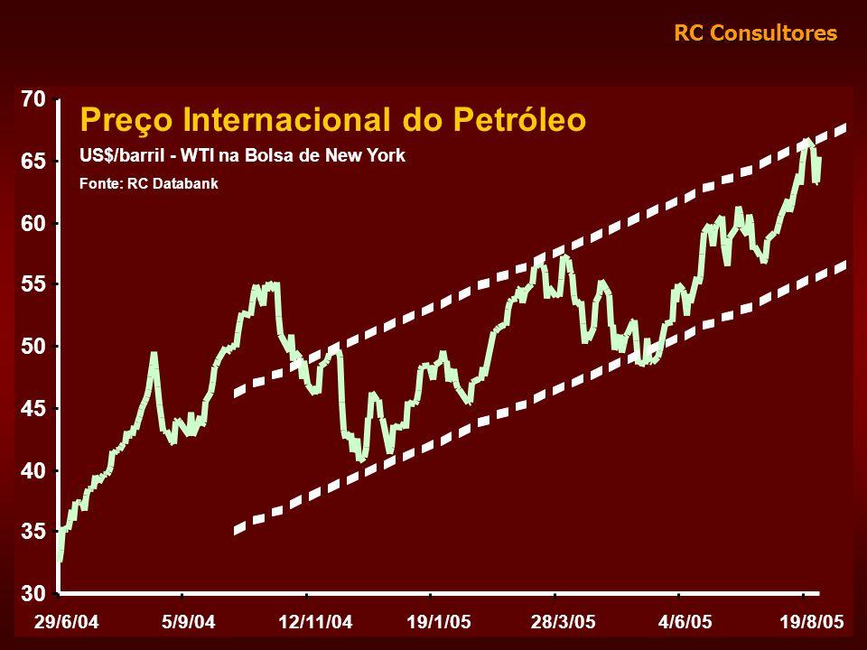 RC Consultores Preço Internacional do Petróleo US$/barril - WTI na Bolsa de New York Fonte: RC Databank 30 35 40 45 50 55 60 65 70 29/6/045/9/0412/11/