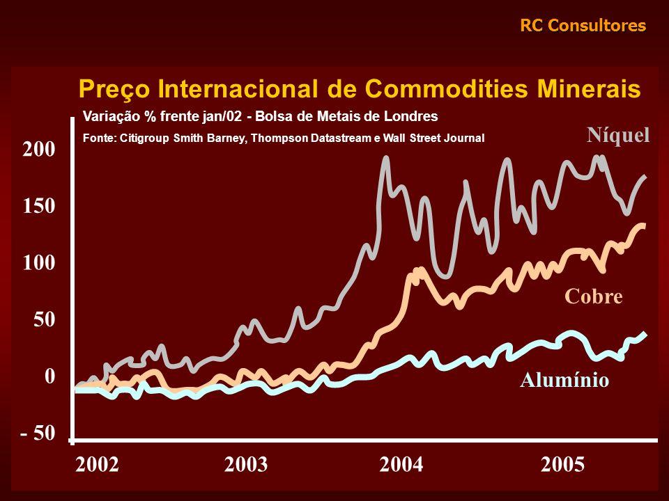RC Consultores 200 150 100 50 0 - 50 2002200320042005 Alumínio Cobre Níquel Preço Internacional de Commodities Minerais Variação % frente jan/02 - Bol