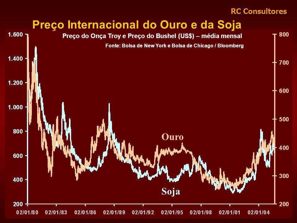RC Consultores Preço Internacional do Ouro e da Soja Preço do Onça Troy e Preço do Bushel (US$) – média mensal Fonte: Bolsa de New York e Bolsa de Chi