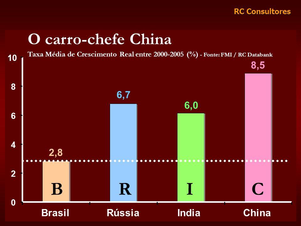 RC Consultores 2,8 6,7 6,0 8,5 0 2 4 6 8 10 BrasilRússiaIndiaChina O carro-chefe China Taxa Média de Crescimento Real entre 2000-2005 (%) - Fonte: FMI