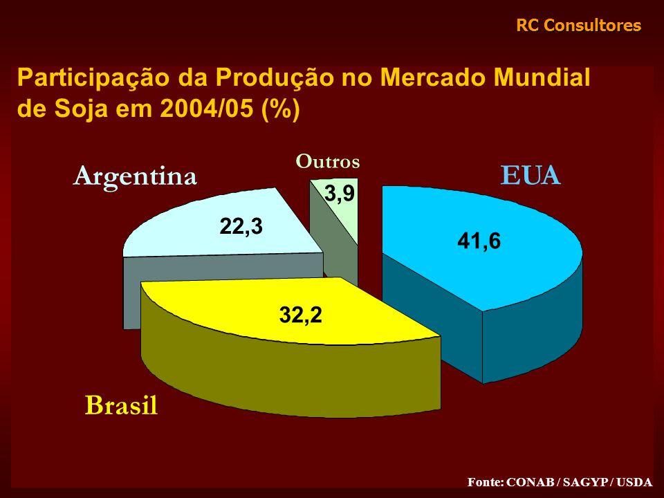 RC Consultores Participação da Produção no Mercado Mundial de Soja em 2004/05 (%) 41,6 32,2 22,3 3,9 EUA Brasil Argentina Outros Fonte: CONAB / SAGYP