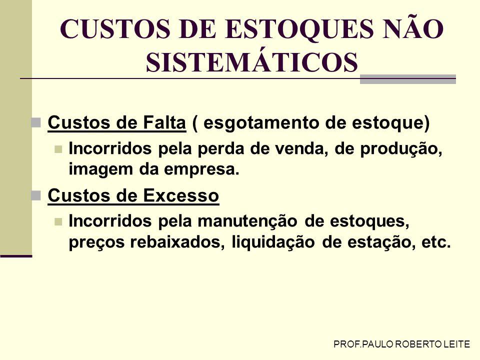 PROF.PAULO ROBERTO LEITE CUSTOS SISTEMÁTICOS DOS ESTOQUES Custos de Manutenção dos Estoques (Armazenagem, Carregamento) Soma dos custos incorridos tai