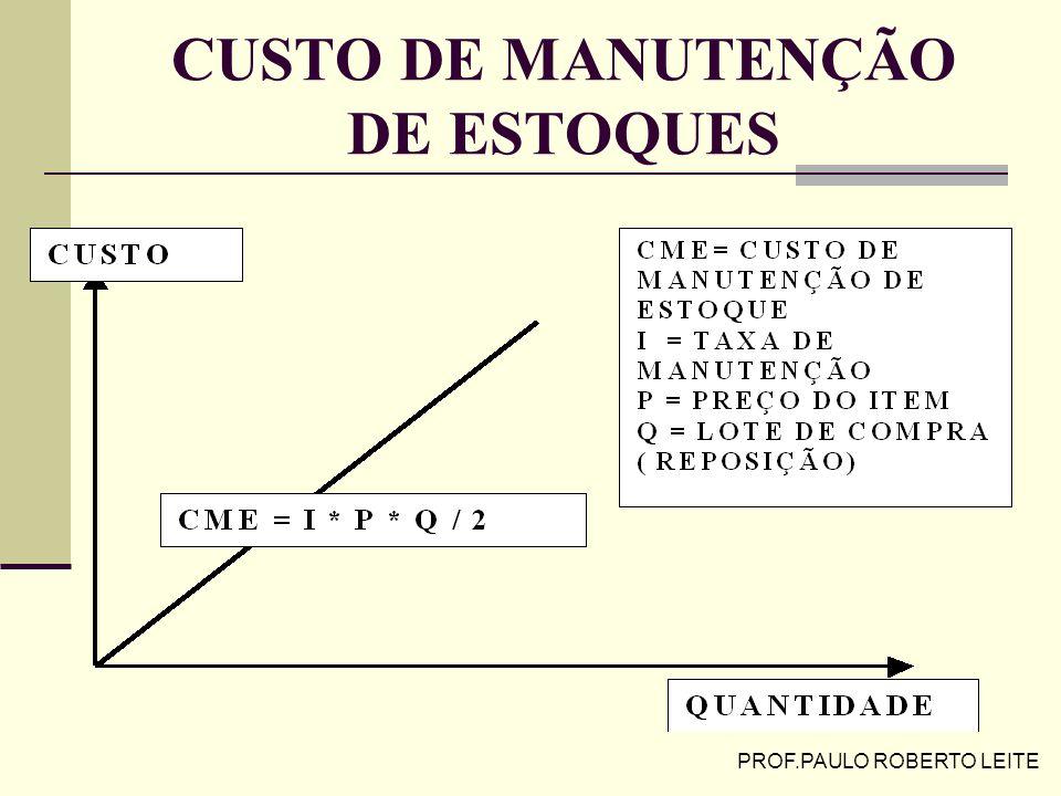 PROF.PAULO ROBERTO LEITE CUSTOS DE ESTOQUES NÃO SISTEMÁTICOS Custos de Falta ( esgotamento de estoque) Incorridos pela perda de venda, de produção, im