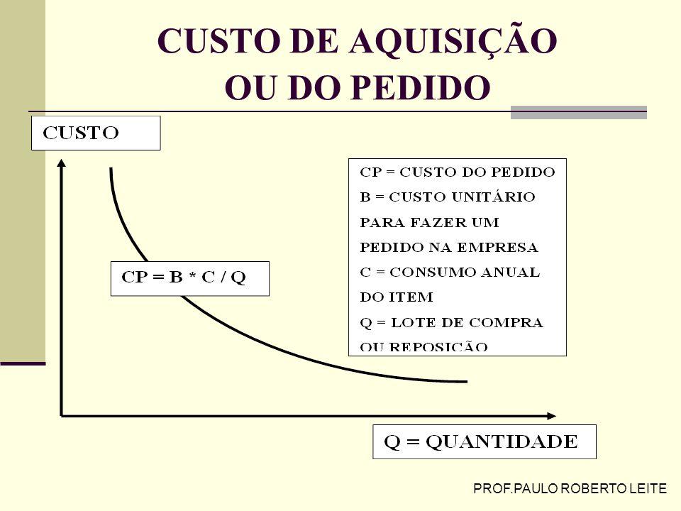 PROF.PAULO ROBERTO LEITE CUSTO DE MANUTENÇÃO DE ESTOQUES
