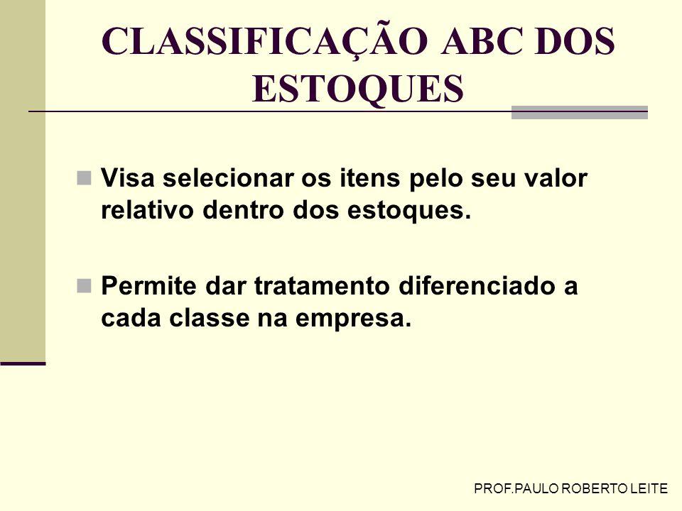 PROF.PAULO ROBERTO LEITE USO DO L.E.C. (Exercício) (Exercício) Parâmetros preço, consumo, taxa de manutenção e custo unitário do pedido são constantes
