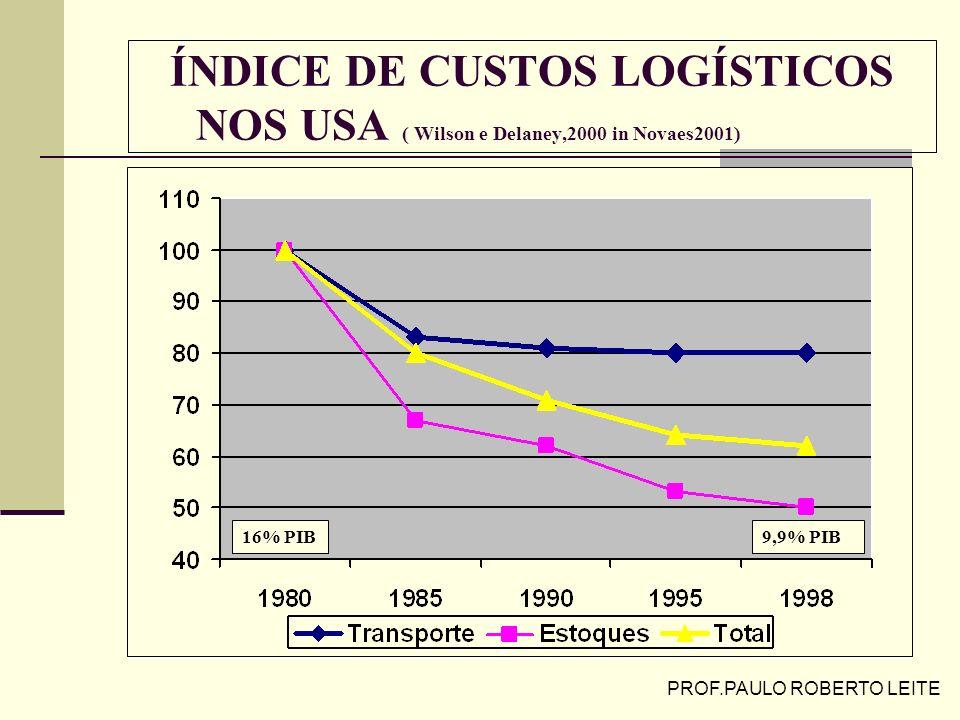 LOGÍSTICA EMPRESARIAL GESTÃO DE ESTOQUES Prof. Paulo Roberto Leite