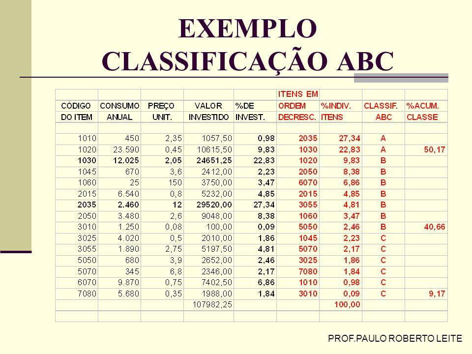 PROF.PAULO ROBERTO LEITE FORMA DE CÁLCULO Valor de estoque por item % cada valor sobre o total Ordem decrescente de % Adotar intervalos: Classe A : at