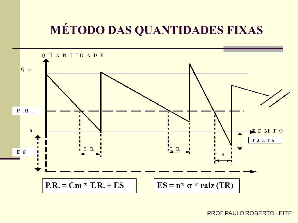 PROF.PAULO ROBERTO LEITE CONTROLE DE ESTOQUES DE ITENS INDEPENDENTES Método da Quantidade Fixa ou de Reposição Contínua Quando? = Ponto Do Pedido/ Rep