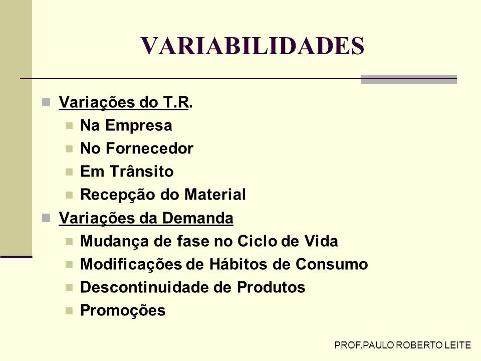 PROF.PAULO ROBERTO LEITE MÉTODO DAS QUANTIDADES FIXAS P.R. = Cm * T.R. + ES ES = n* * raiz (TR)