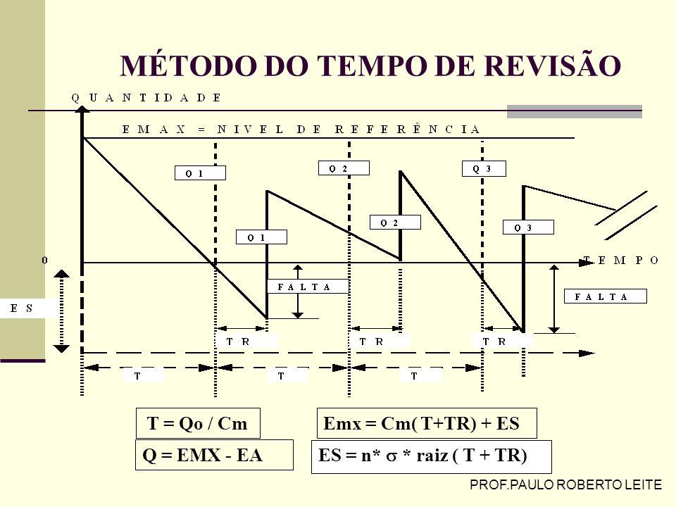 PROF.PAULO ROBERTO LEITE ESTOQUE DE SEGURANÇA COM (T.R.) CONSTANTE (Exercício) (Exercício) Adota-se T.R. constante ( com folga suficiente) Determina-s