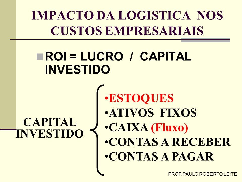 PROF.PAULO ROBERTO LEITE ÍNDICE DE CUSTOS LOGÍSTICOS NOS USA ( Wilson e Delaney,2000 in Novaes2001) 16% PIB9,9% PIB
