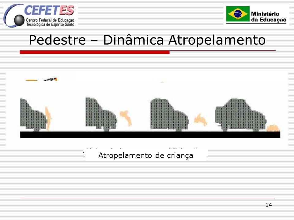 14 Pedestre – Dinâmica Atropelamento Velocidade menor que 60 km/h Velocidade maior que 60 km/h Atropelamento de criança
