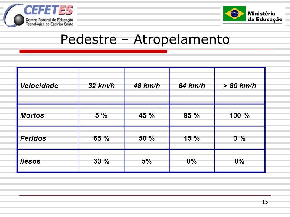 15 Pedestre – Atropelamento Velocidade32 km/h48 km/h64 km/h> 80 km/h Mortos5 %45 %85 %100 % Feridos65 %50 %15 %0 % Ilesos30 %5%0%