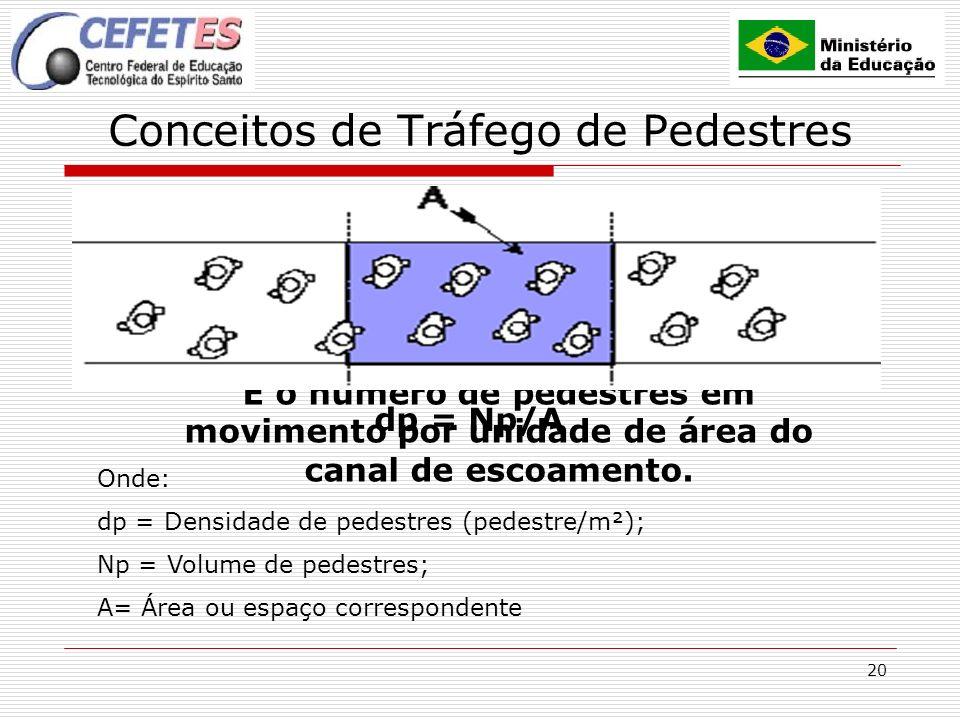 20 Conceitos de Tráfego de Pedestres DENSIDADE É o número de pedestres em movimento por unidade de área do canal de escoamento. dp = Np/A Onde: dp = D