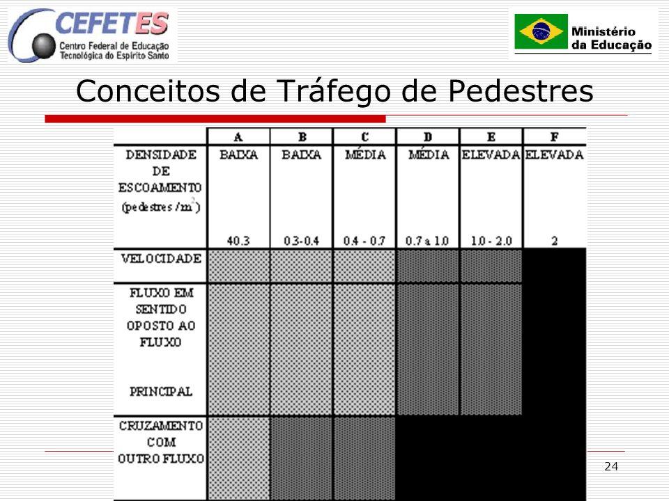 24 Conceitos de Tráfego de Pedestres
