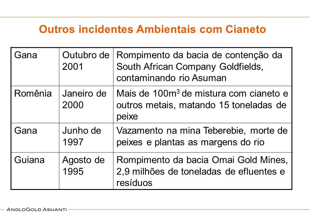 Outros incidentes Ambientais com Cianeto GanaOutubro de 2001 Rompimento da bacia de contenção da South African Company Goldfields, contaminando rio As