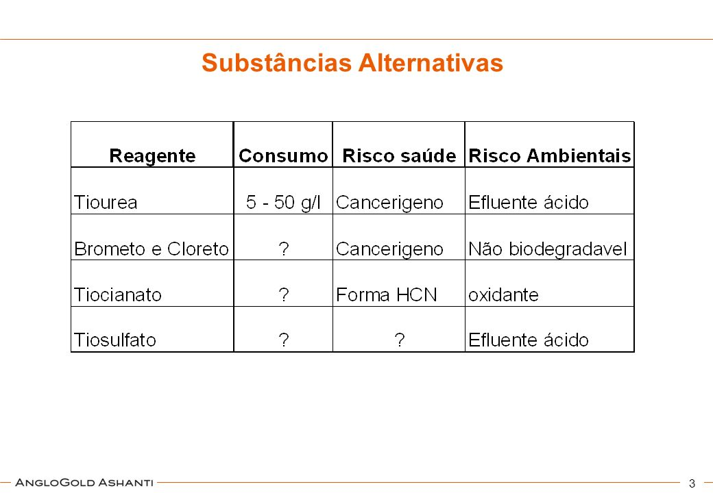 3 Substâncias Alternativas