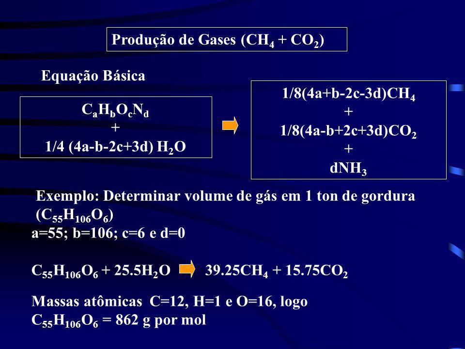 Produção de Gases (CH 4 + CO 2 ) Equação Básica Exemplo: Determinar volume de gás em 1 ton de gordura (C 55 H 106 O 6 ) C a H b O c N d + 1/4 (4a-b-2c
