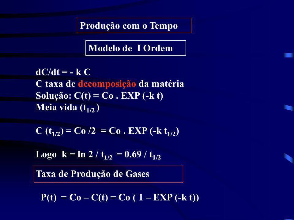 Produção com o Tempo Modelo de I Ordem dC/dt = - k C C taxa de decomposição da matéria Solução: C(t) = Co. EXP (-k t) Meia vida (t 1/2 ) C (t 1/2 ) =