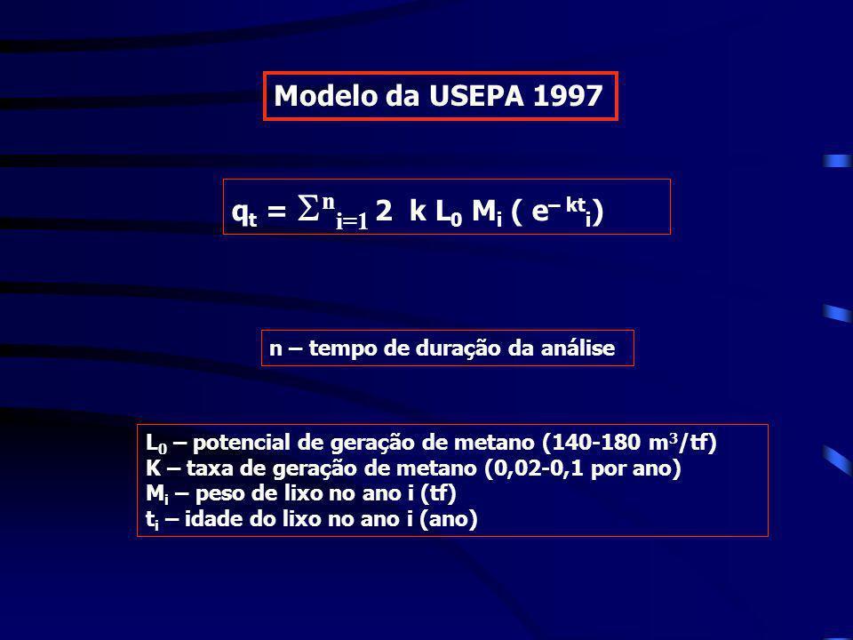 q t = n i=1 2 k L 0 M i ( e – kt i ) L 0 – potencial de geração de metano (140-180 m 3 /tf) K – taxa de geração de metano (0,02-0,1 por ano) M i – pes