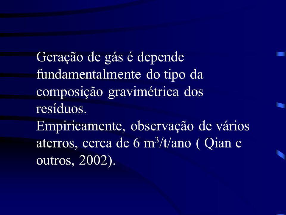 Geração de gás é depende fundamentalmente do tipo da composição gravimétrica dos resíduos. Empiricamente, observação de vários aterros, cerca de 6 m 3