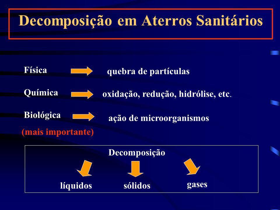 Decomposição em Aterros Sanitários Física Química Biológica quebra de partículas oxidação, redução, hidrólise, etc. ação de microorganismos (mais impo