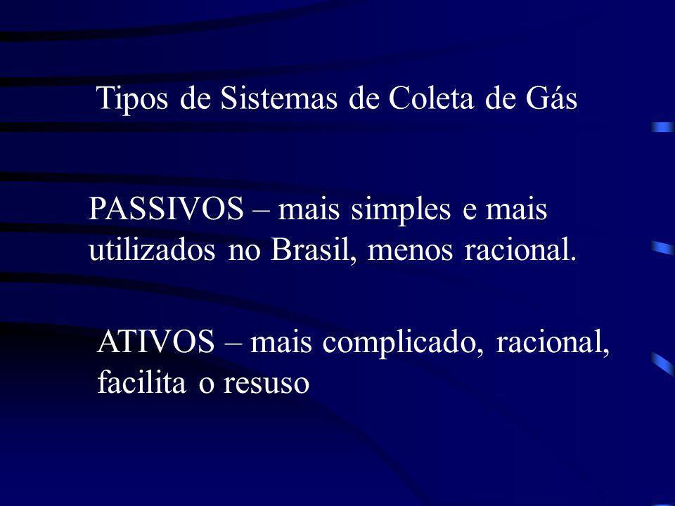 Tipos de Sistemas de Coleta de Gás PASSIVOS – mais simples e mais utilizados no Brasil, menos racional. ATIVOS – mais complicado, racional, facilita o