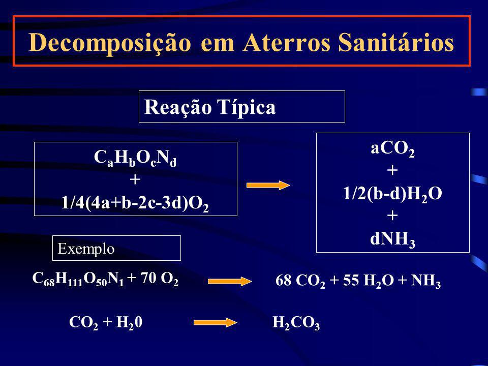 - Formação de ácidos reduz pH - Temperatura aumenta - Chorume produzido em pequena quantidade e ainda não agressivo - massa de resíduos não atinge capacidade de campo.