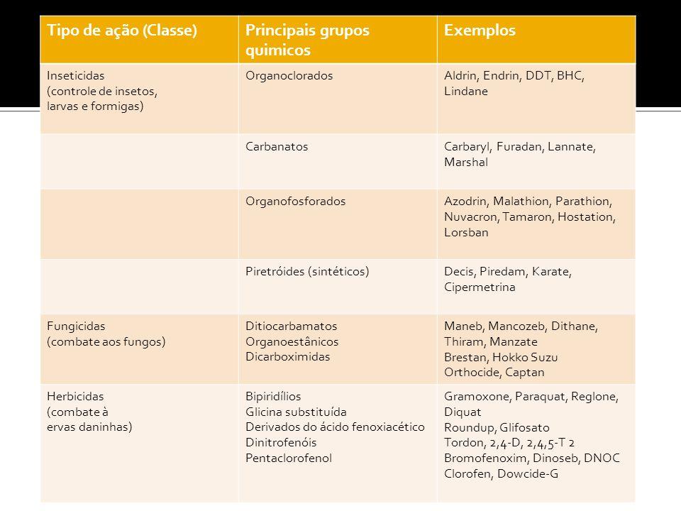 Tipo de ação (Classe)Principais grupos quimicos Exemplos Inseticidas (controle de insetos, larvas e formigas) OrganocloradosAldrin, Endrin, DDT, BHC,