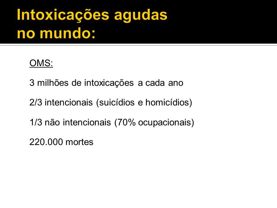 OMS: 3 milhões de intoxicações a cada ano 2/3 intencionais (suicídios e homicídios) 1/3 não intencionais (70% ocupacionais) 220.000 mortes