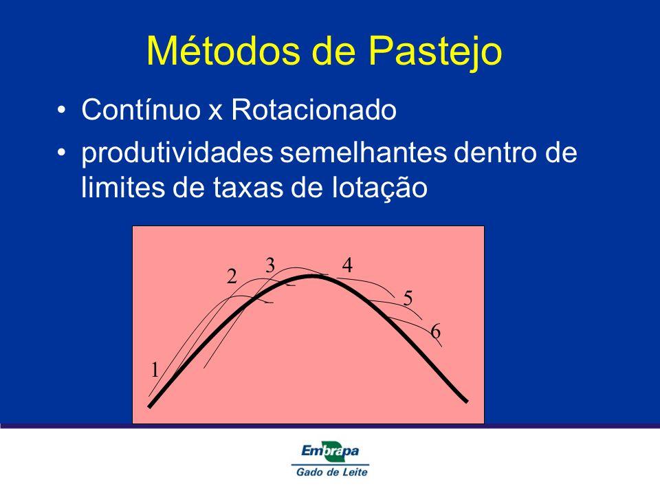Métodos de Pastejo Contínuo x Rotacionado produtividades semelhantes dentro de limites de taxas de lotação 1 43 2 6 5