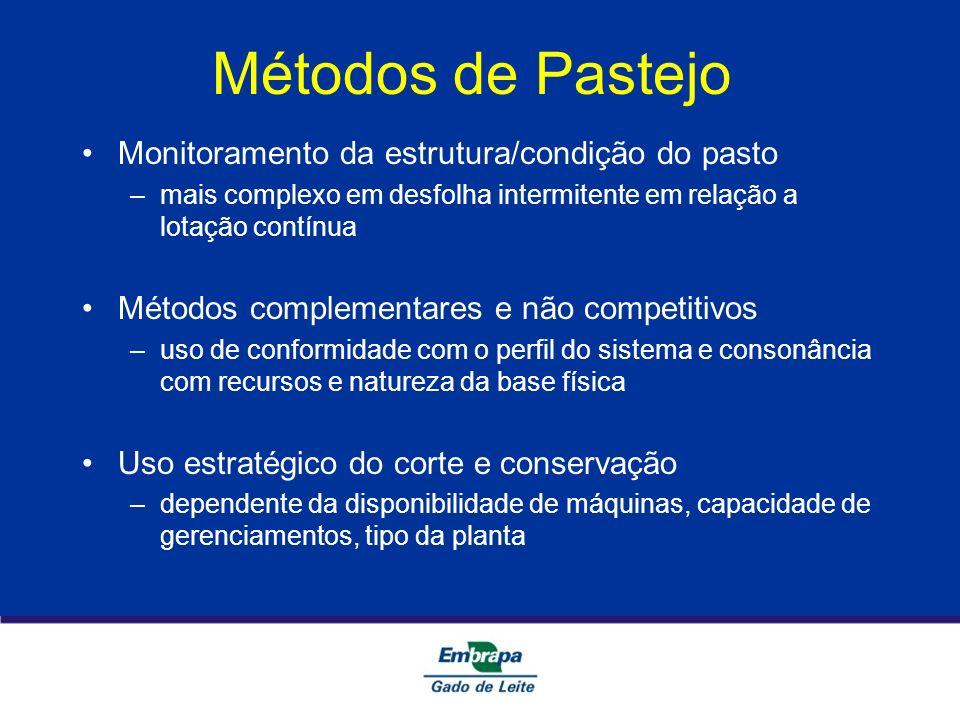 Métodos de Pastejo Monitoramento da estrutura/condição do pasto –mais complexo em desfolha intermitente em relação a lotação contínua Métodos compleme