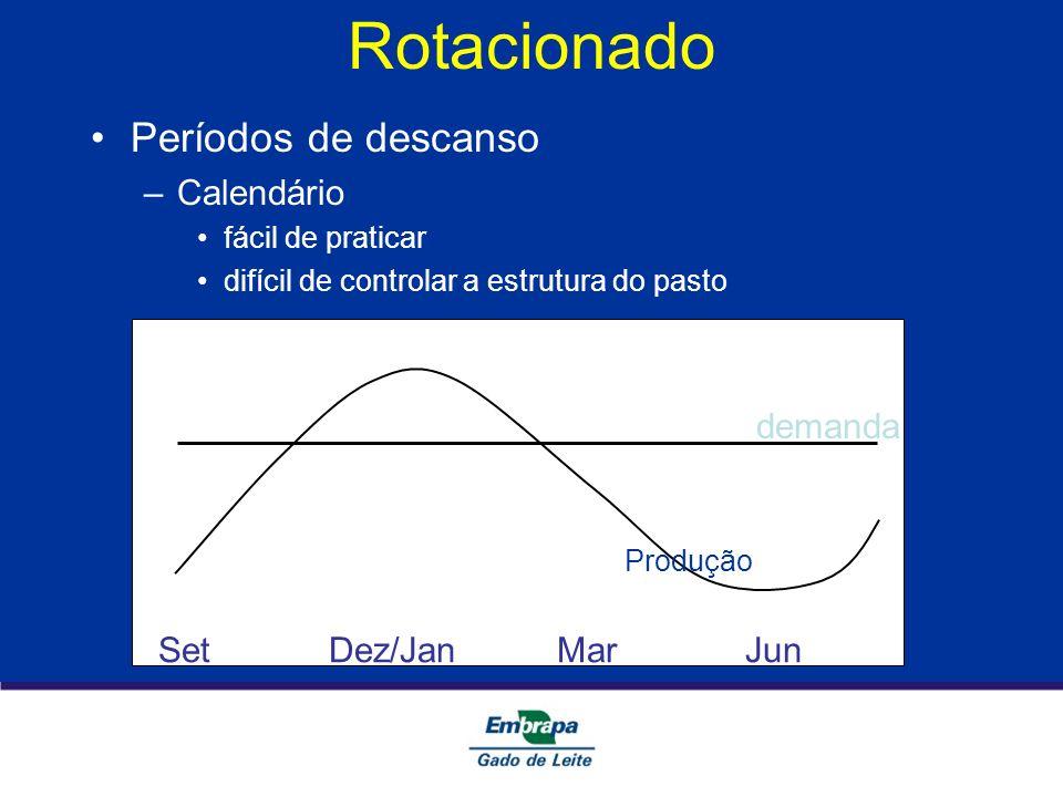 Rotacionado Períodos de descanso –Calendário fácil de praticar difícil de controlar a estrutura do pasto Set Dez/Jan Mar Jun Produção demanda