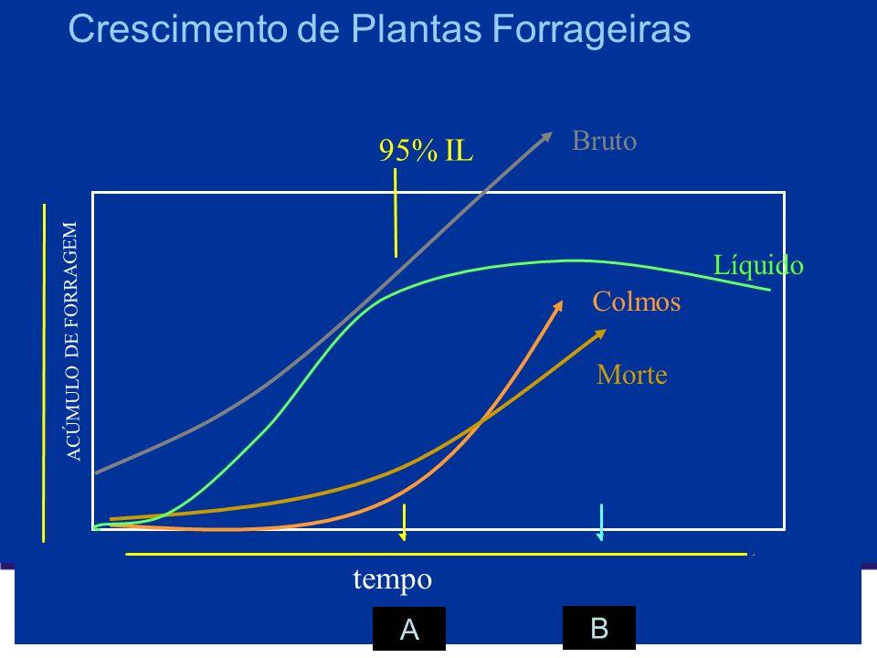 tempo ACÚMULO DE FORRAGEM 95% IL Crescimento de Plantas Forrageiras Colmos Morte Bruto Líquido A B
