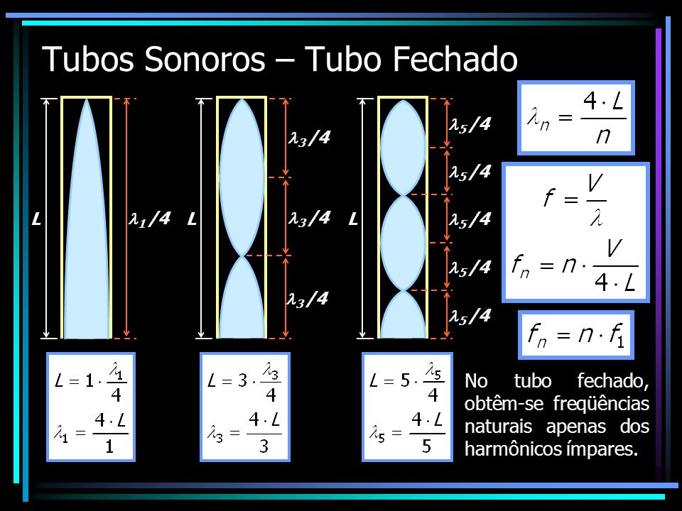 Tubos Sonoros – Tubo Fechado n=1 ; 3 ; 5... representa o número do harmônico. L 1 /4 L 3 /4 L 5 /4 No tubo fechado, obtêm-se freqüências naturais apen