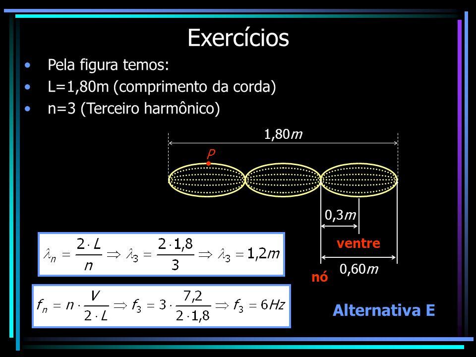 Exercícios Pela figura temos: L=1,80m (comprimento da corda) n=3 (Terceiro harmônico) 1,80m P 0,60m 0,3m nó ventre Alternativa E