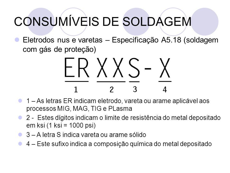 CONSUMÍVEIS DE SOLDAGEM Eletrodos nus e varetas – Especificação A5.18 (soldagem com gás de proteção) 1 – As letras ER indicam eletrodo, vareta ou aram