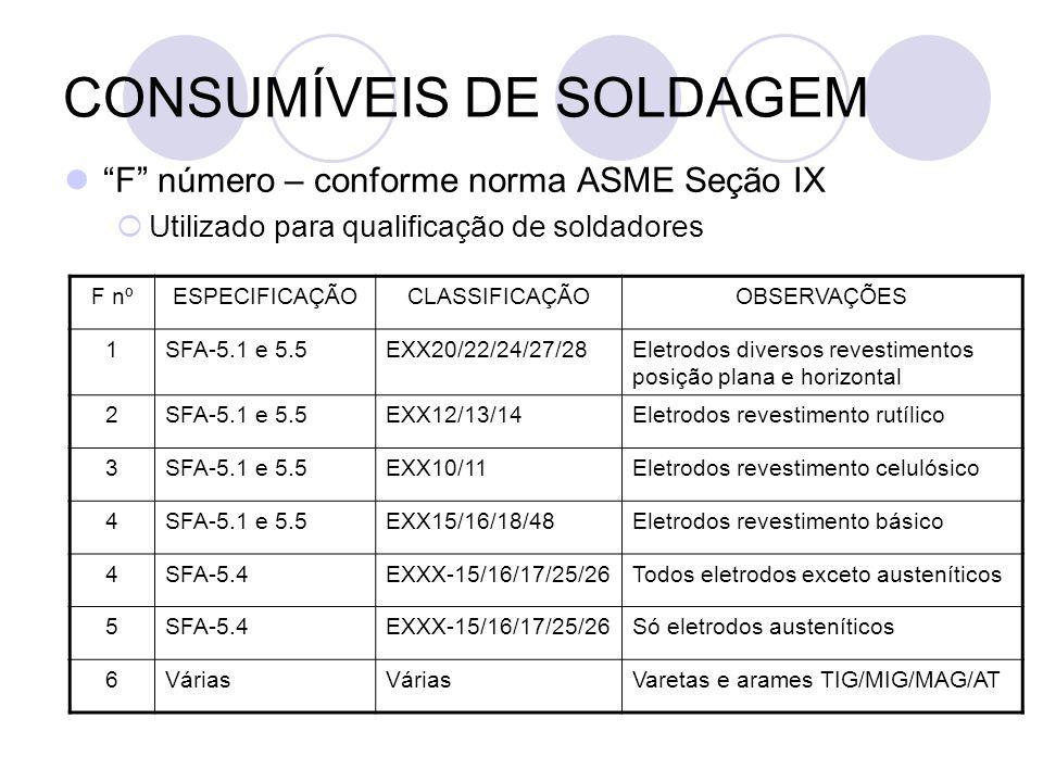 CONSUMÍVEIS DE SOLDAGEM F número – conforme norma ASME Seção IX Utilizado para qualificação de soldadores F nºESPECIFICAÇÃOCLASSIFICAÇÃOOBSERVAÇÕES 1S