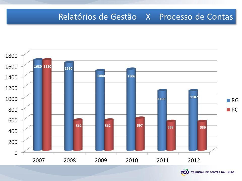 Conceitos Unidade Jurisdicionada Prestação de Contas X Tomada de Contas Prestação de Contas X Julgamento de Contas Consolidação e Agregação Rol de Responsáveis