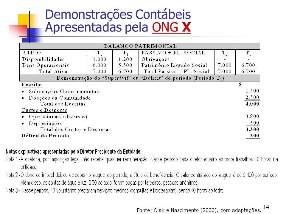 14 Demonstrações Contábeis Apresentadas pela ONG X Fonte: Olak e Nascimento (2000), com adaptações.