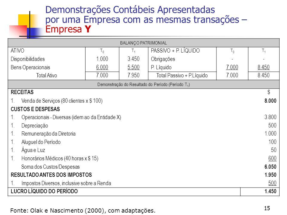 15 Demonstrações Contábeis Apresentadas por uma Empresa com as mesmas transações – Empresa Y Fonte: Olak e Nascimento (2000), com adaptações. BALANÇO