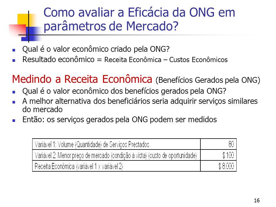 16 Como avaliar a Eficácia da ONG em parâmetros de Mercado? Qual é o valor econômico criado pela ONG? Resultado econômico = Receita Econômica – Custos