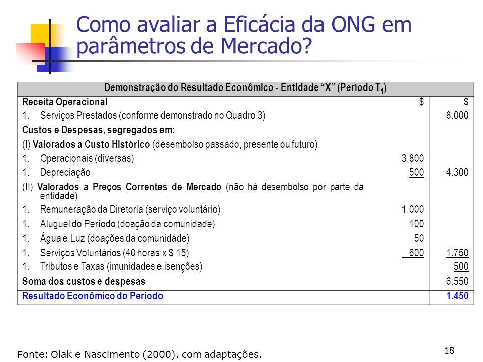 18 Como avaliar a Eficácia da ONG em parâmetros de Mercado? Fonte: Olak e Nascimento (2000), com adaptações. Demonstração do Resultado Econômico - Ent