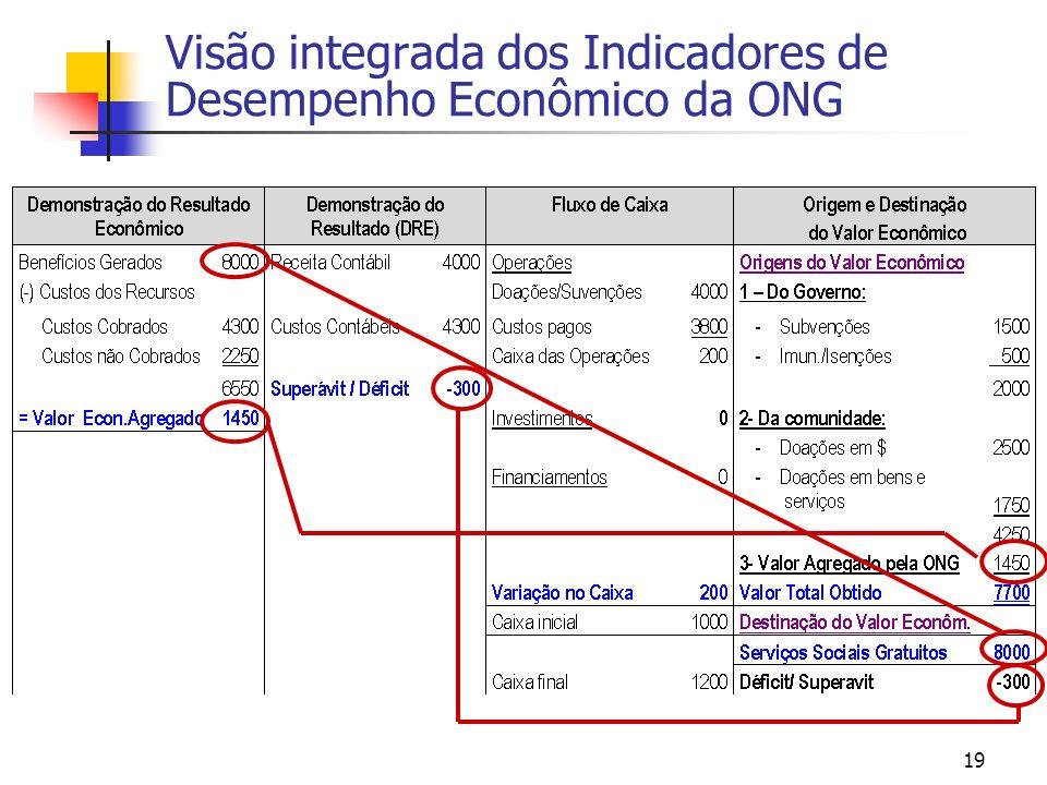 19 Visão integrada dos Indicadores de Desempenho Econômico da ONG