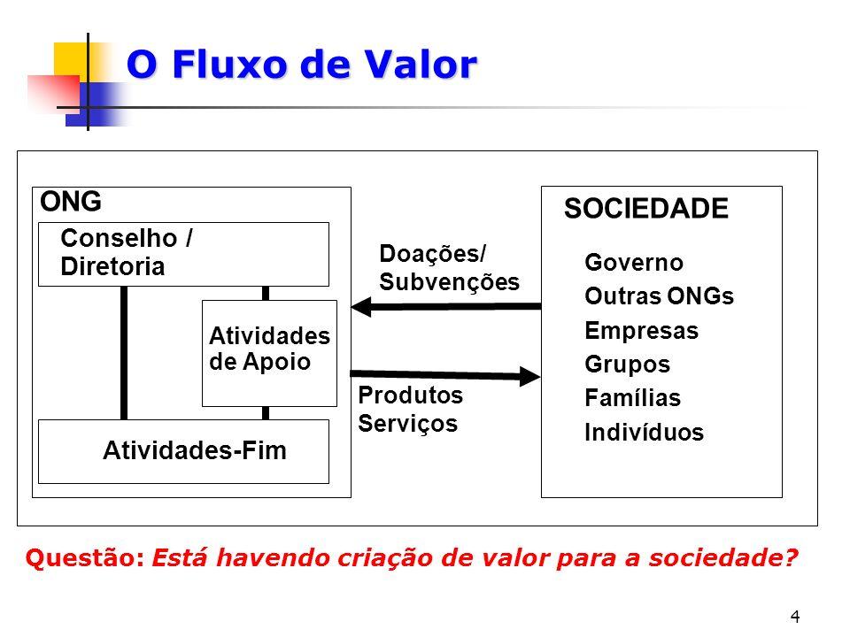 4 O Fluxo de Valor Conselho / Diretoria Atividades-Fim Atividades de Apoio ONG SOCIEDADE Governo Outras ONGs Empresas Grupos Famílias Indivíduos Doaçõ