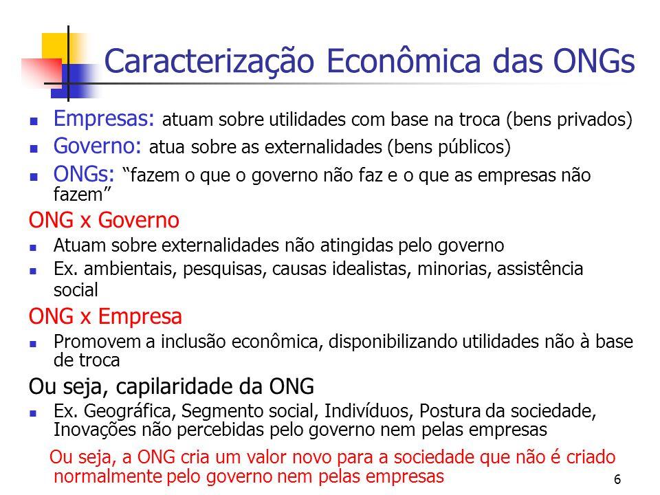 6 Caracterização Econômica das ONGs Empresas: atuam sobre utilidades com base na troca (bens privados) Governo: atua sobre as externalidades (bens púb
