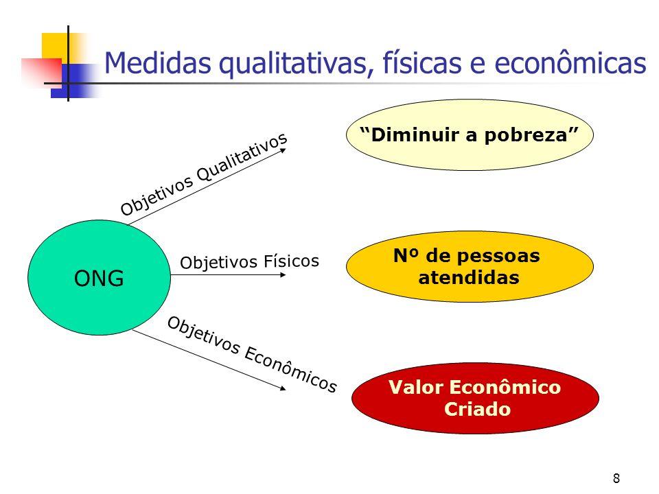 8 Medidas qualitativas, físicas e econômicas ONG Objetivos Qualitativos Diminuir a pobreza Objetivos Físicos Nº de pessoas atendidas Objetivos Econômi
