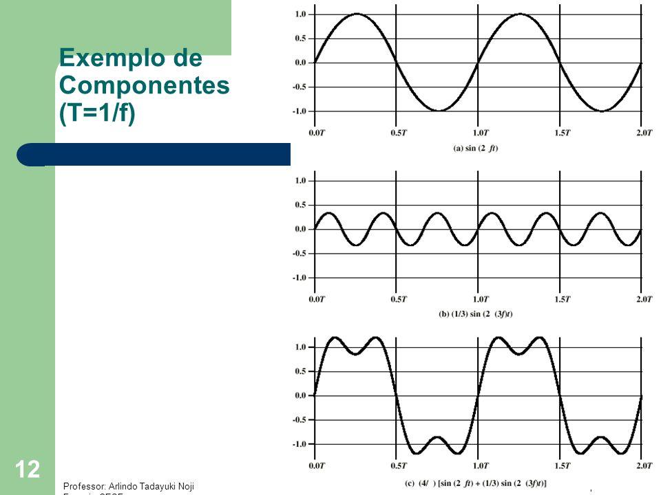 Professor: Arlindo Tadayuki Noji Instituto de Ensino Superior Fucapi - CESF 12 Exemplo de Componentes (T=1/f)