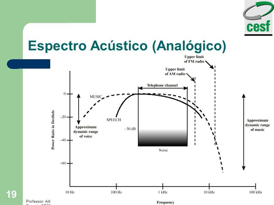 Professor: Arlindo Tadayuki Noji Instituto de Ensino Superior Fucapi - CESF 19 Espectro Acústico (Analógico)